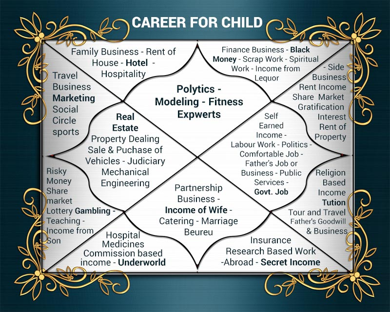 Choosing Right Subject for your child as per Vedic Astrology - GuruVedic
