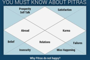 Secrets you must know bout your Pitras